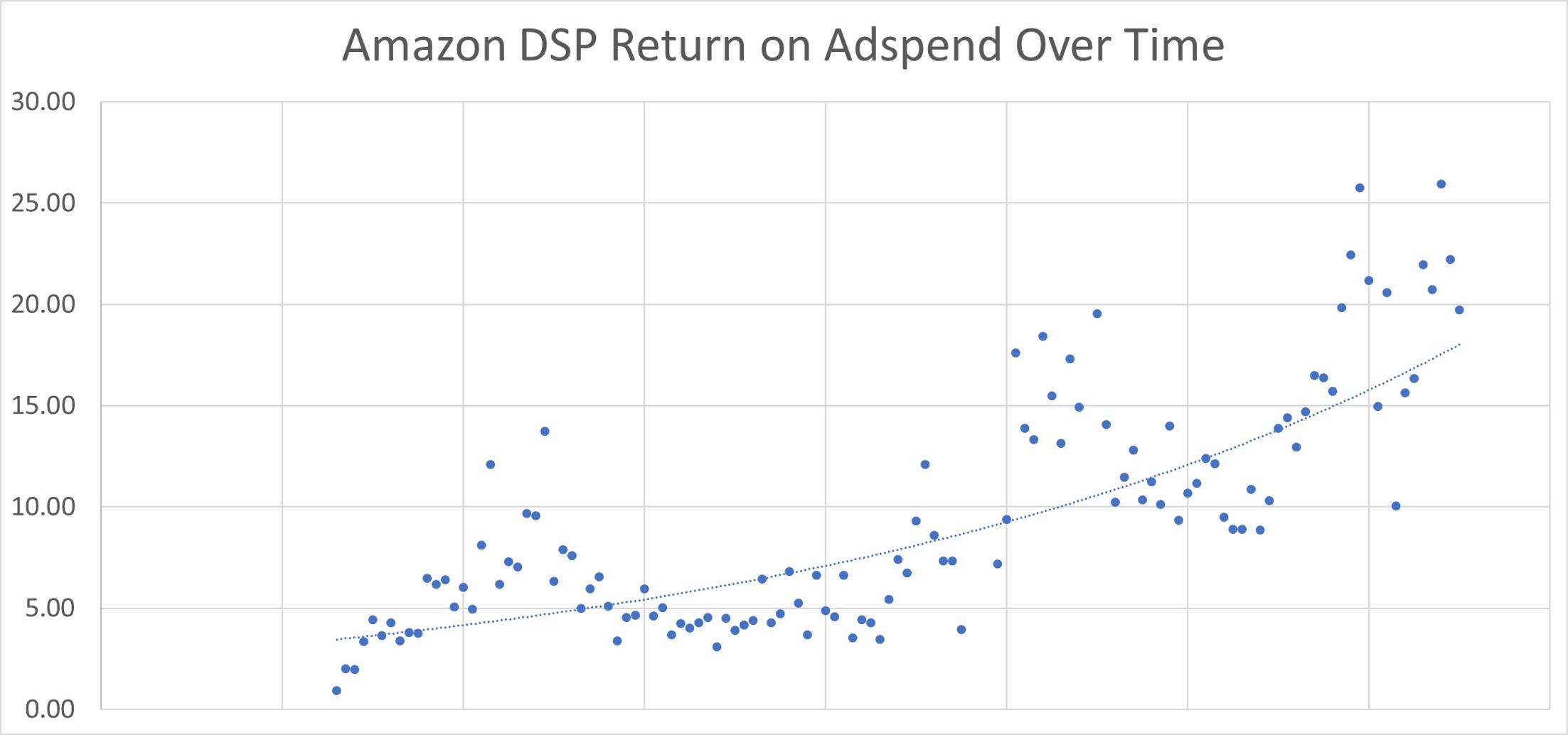 Amazon DSP Return on Adspend