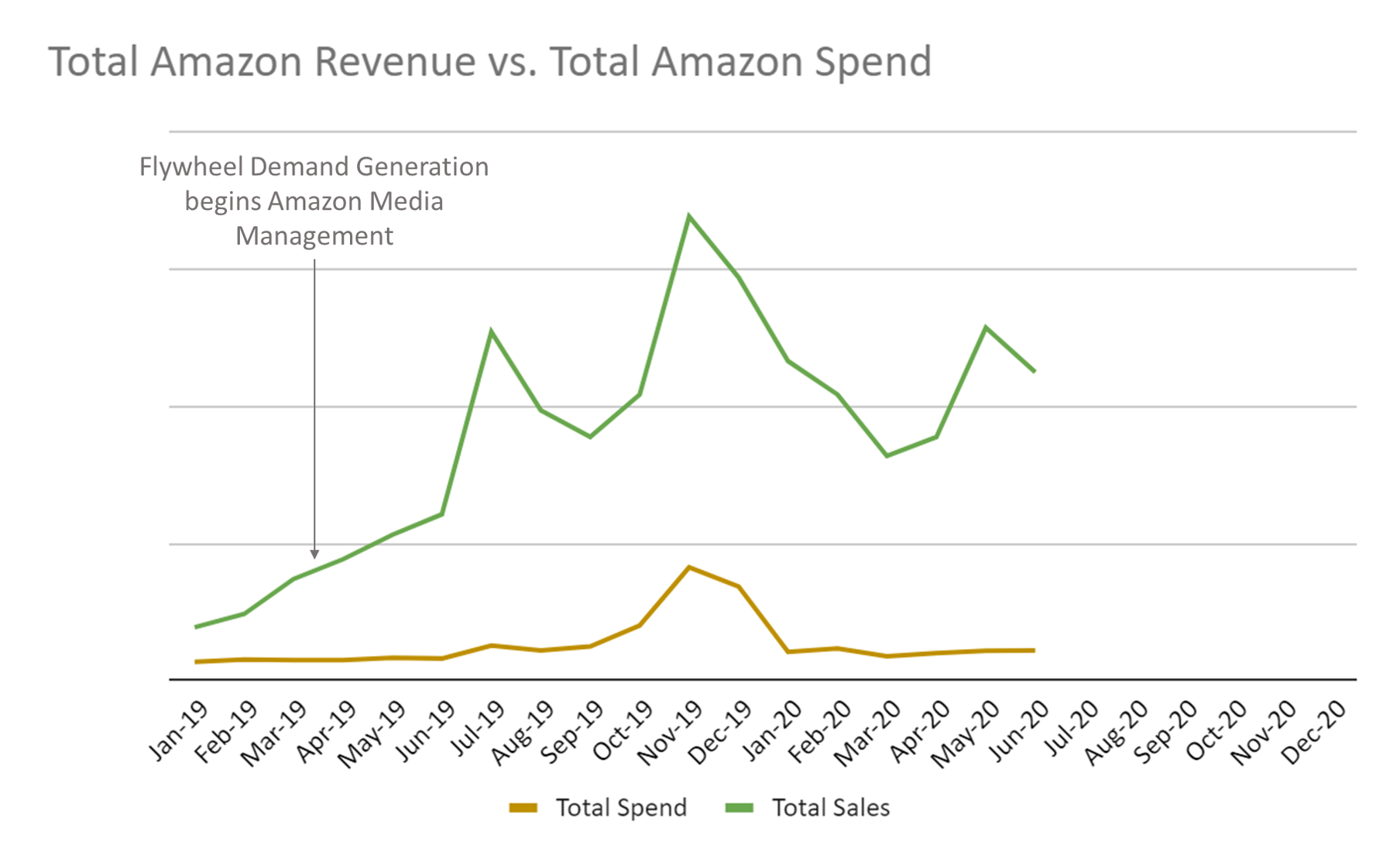 Amazon Ads Case Study
